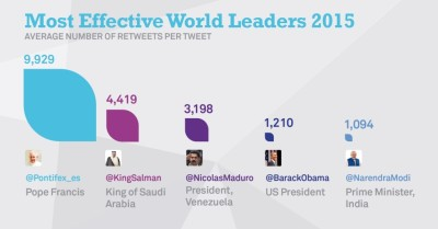 Most-Effective-World-Leaders-2015