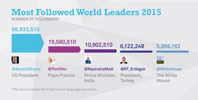 Most followed world leaders on twitter